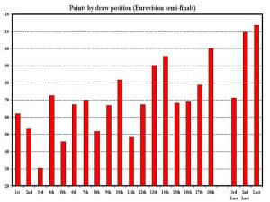 Figure 1: Average points by draw position in Eurovision semi finals, 2004-11