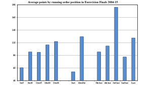 Figure 5: Average points by draw position in Eurovision finals, 2003-2015