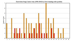 Figure 5: Numbers of wins by position in the contest running order at Eurovision Finals/Semi-Finals, 1956-2015